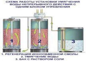 Фильтра для умягчения воды