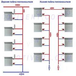 Установка отопления в Алматы