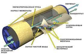Мембрана для обратного осмоса